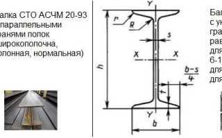 Балка двутавровая: таблица размеров, вес и технические характеристики профилей
