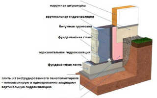 Теплоизоляция фундамента: ленточного, плитного, столбчатого