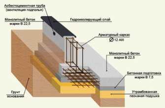 Бетонная подушка под фундамент: этапы строительства