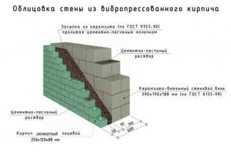 Керамзитобетонные блоки или газосиликатные: что лучше