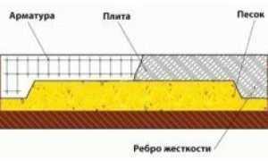 Фундамент перевернутая чаша: технология строительства