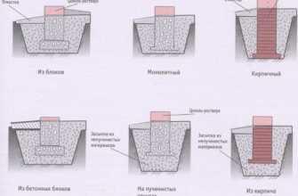 Свайно-ленточный фундамент: особенности, виды, отзывы